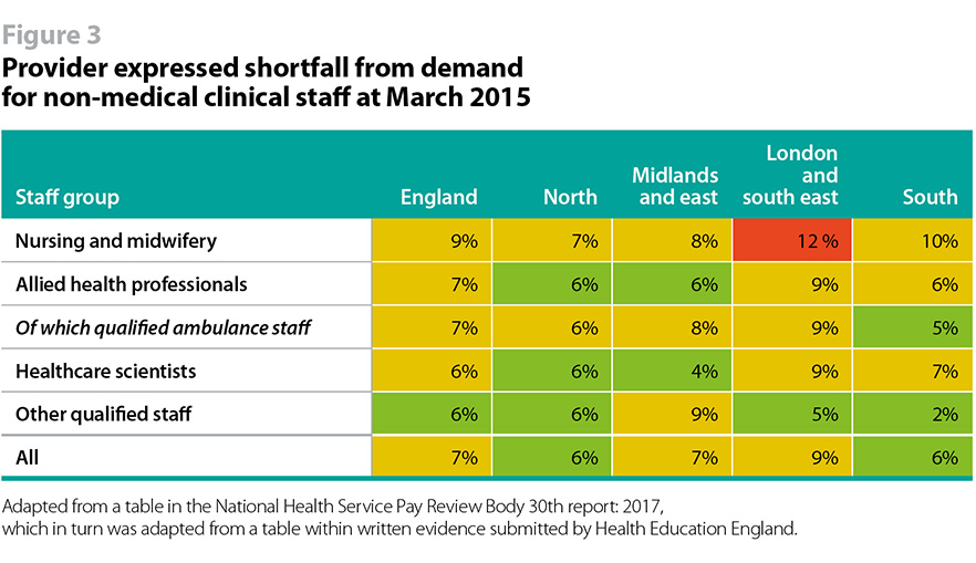 Table showing provider expressed shortfall from demand for non-medical clinical staff at March 2015