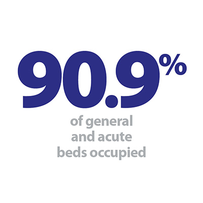 90.9% beds occupied.jpg