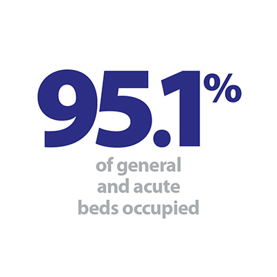95.1% general and acute beds occupied.jpg