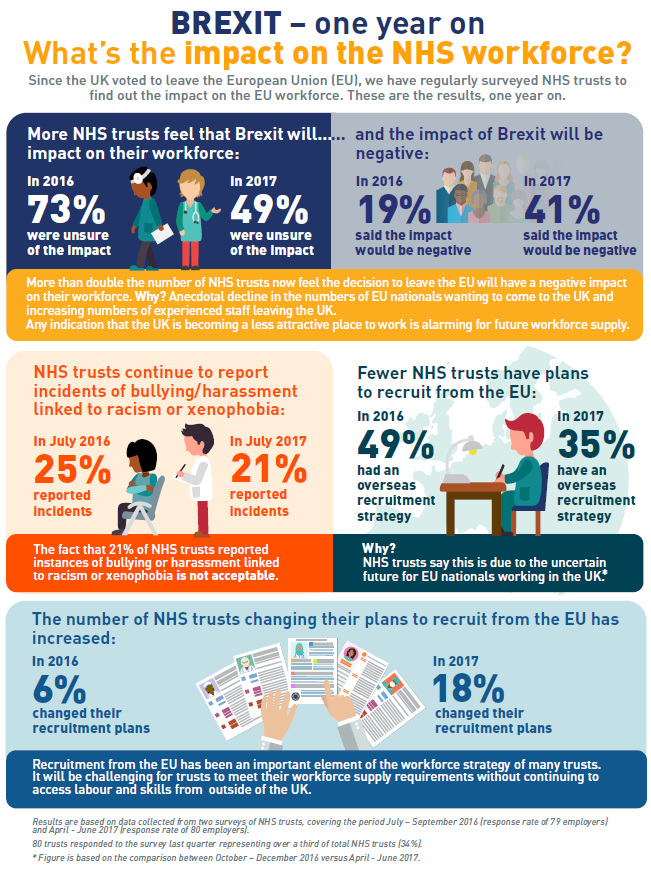 Infographic showing the impact of Brexit on the NHS workforce